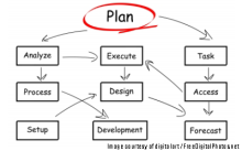A Plan Is Important, But So Too Is How You Get There